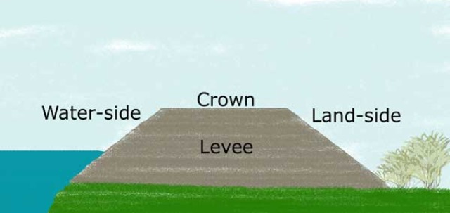 levee diagram